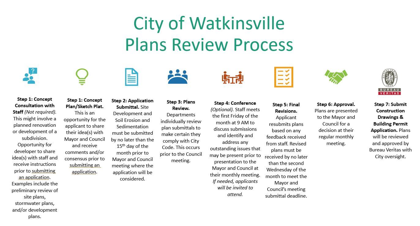 pic  of plans review process for website